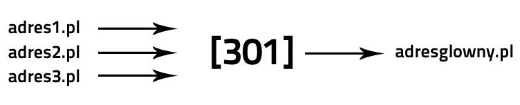 Redirect 301 - przekierowanie