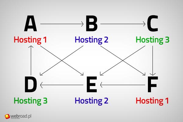 Przykładowy schemat połączeń pomiędzy stronami zaplecza SEO