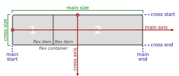 Schemat działania Flexbox