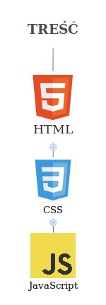 Wizualne przedstawienie warstw strony internetowej