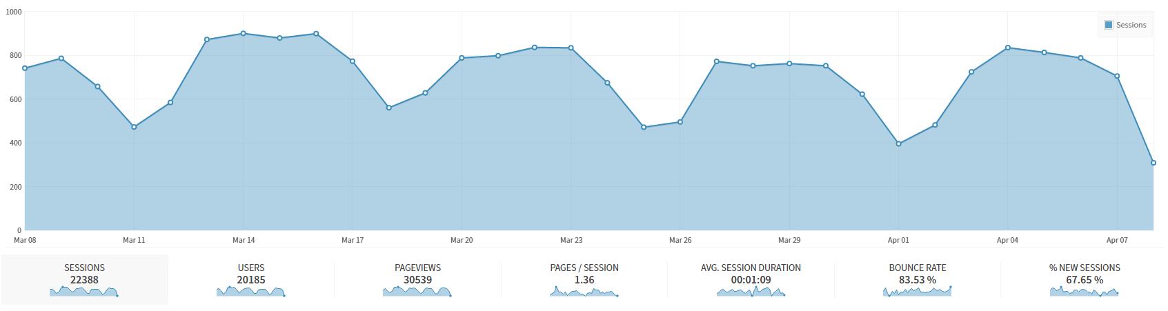 Statystyki odwiedzin bloga