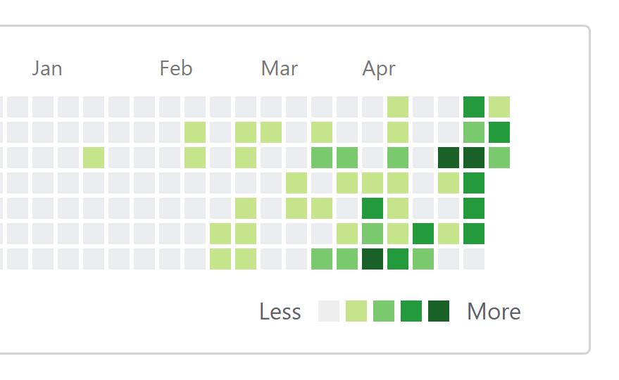 Zielony tydzień na GitHub